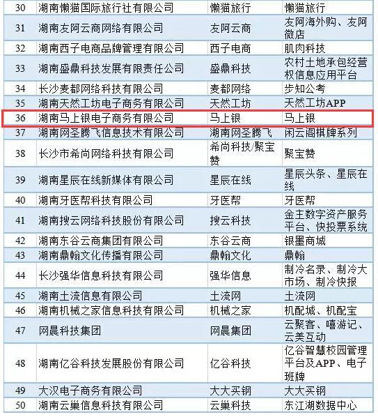 【合作伙伴】马上银荣获2019年湖南省互联网企业50强